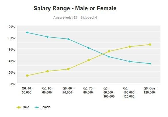 Kookaburra-survey-male-female-salary