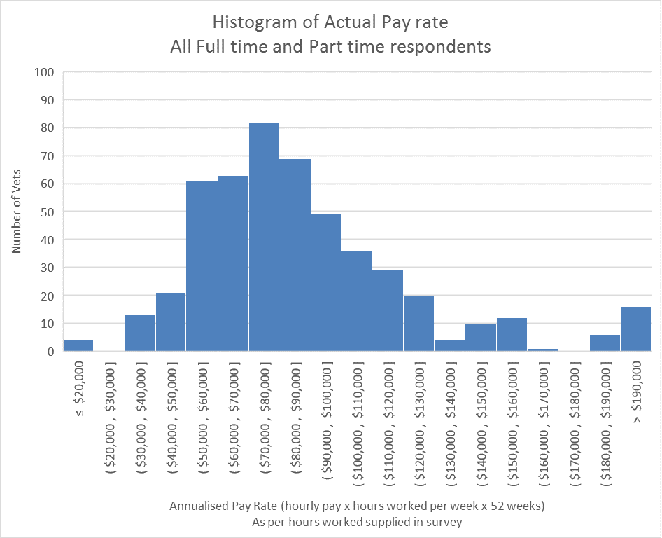 Actual Pay Histogram FT PT