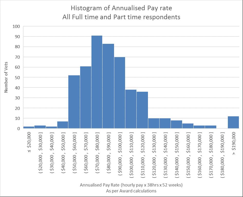 Annualised Pay Histogram FT PT