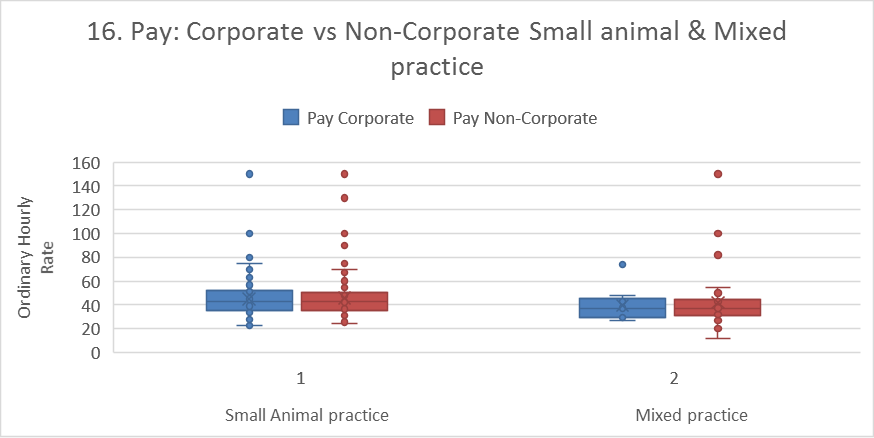 Corporate vs non-corporate - small animal vs mixed practice1