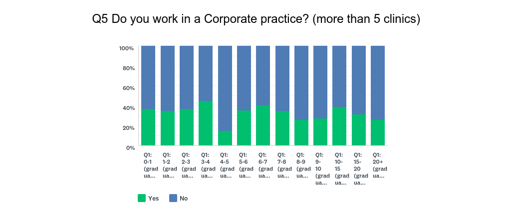 Corporate_practice_vs_year_graduated