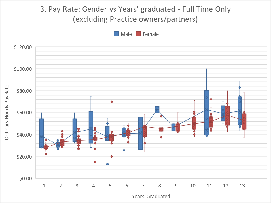 Gender vs Experience - Full Time only