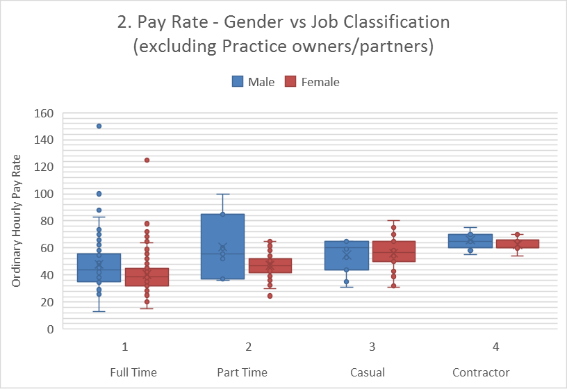 Gender vs Job Classification