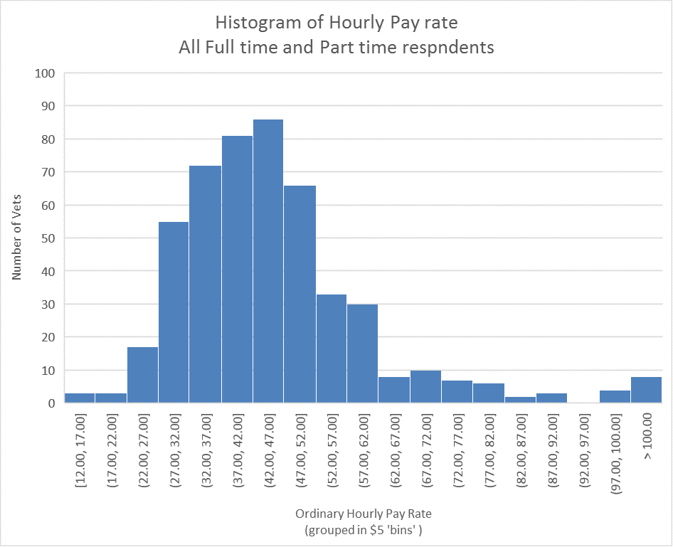 Hourly Pay Histogram ft pt
