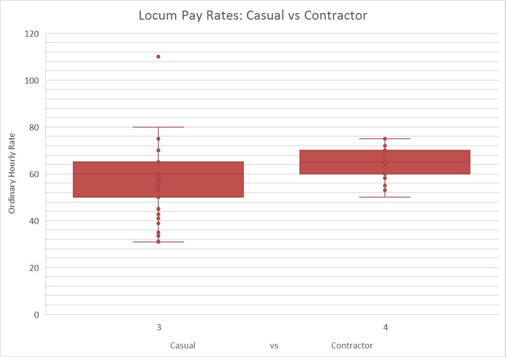 Locum Rates - Casual vs Contractor