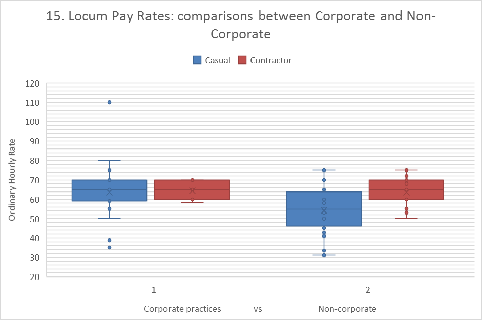 Locum Rates - Corporate vs Non-Corporate1