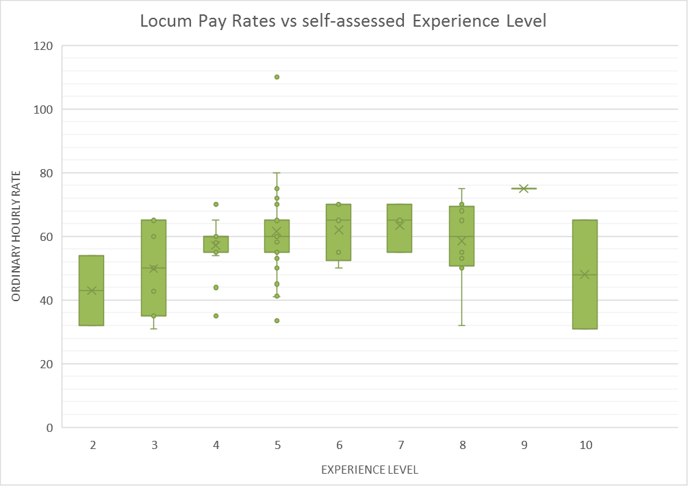 Locum Rates - vs Experience level