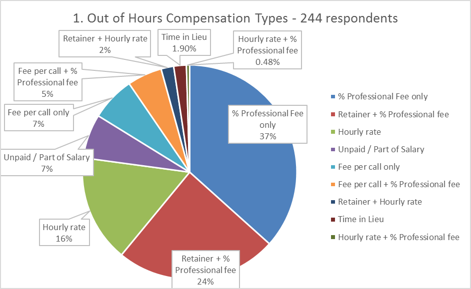 2019 Salary Survey Results – Part 3 – On Call & Salary Extras