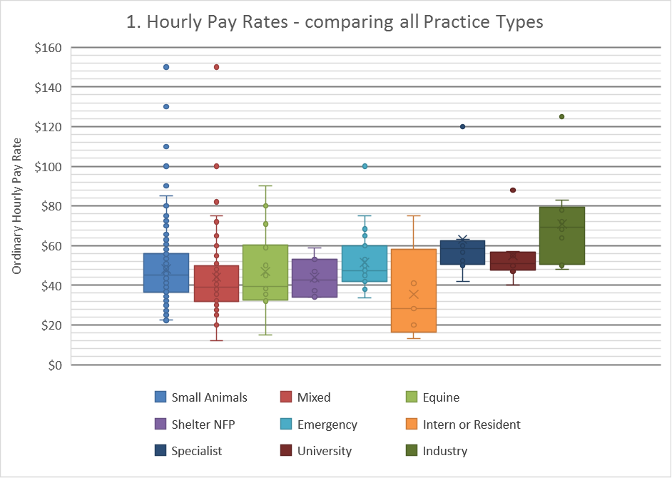 Pay Rate All Practice Types