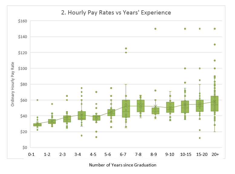 Pay vs Experience Level with scale