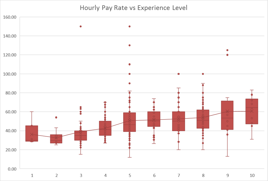 Pay vs Experience Level