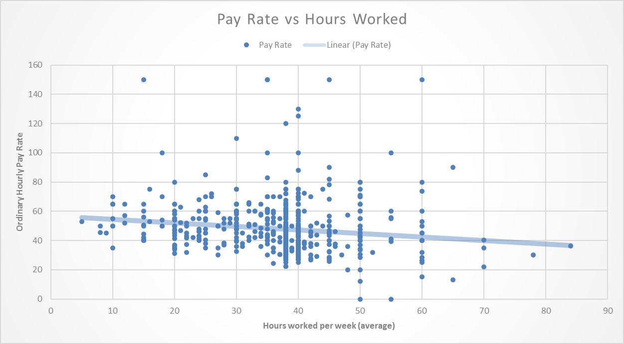 Pay vs Hours worked with linear trend-line