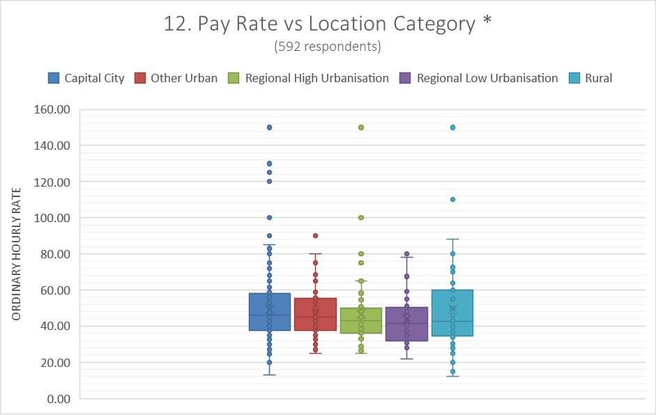 Pay vs Location Category2
