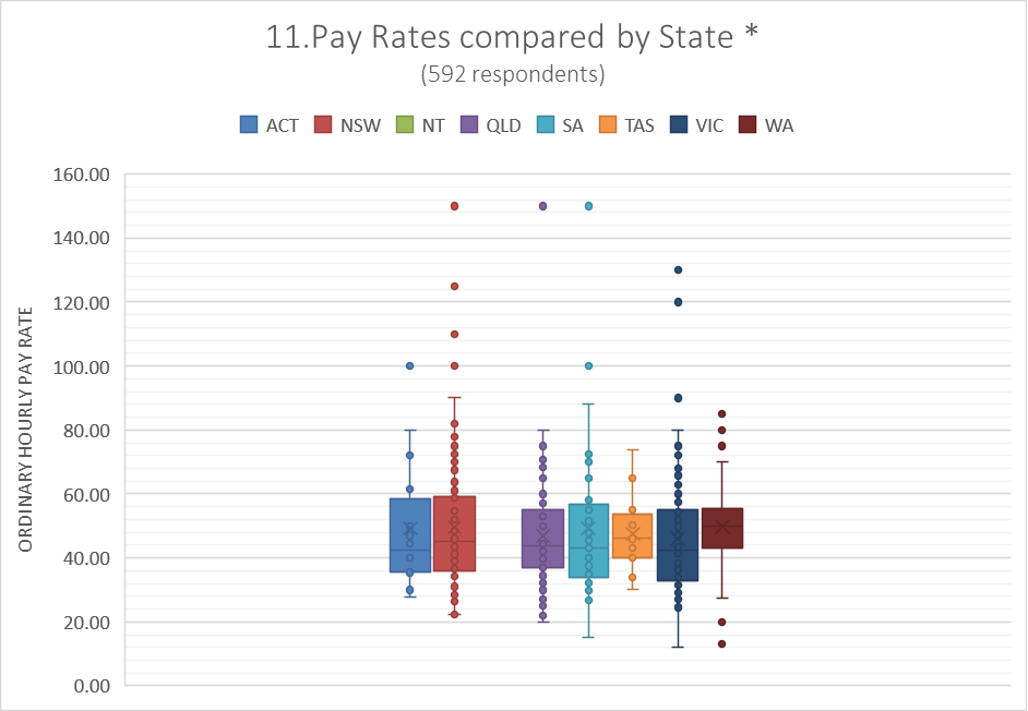 Pay vs State2