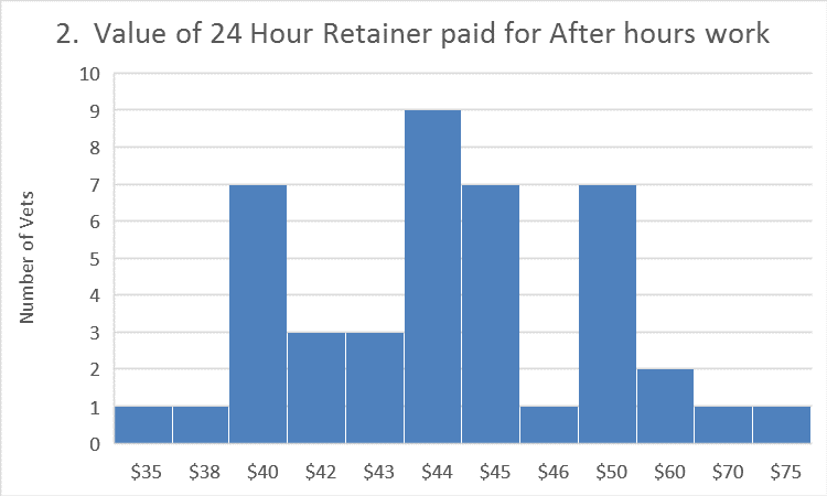 Retainer value
