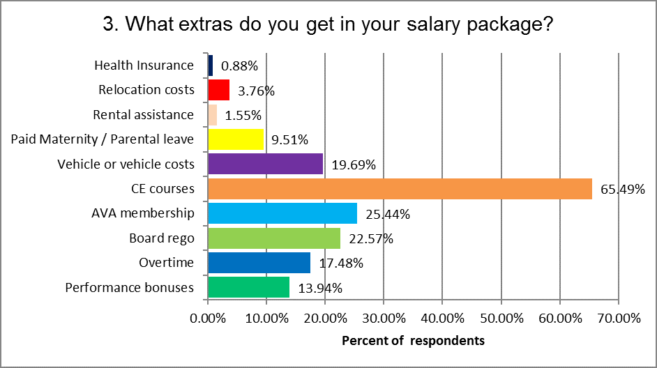 Salary Package Extras2