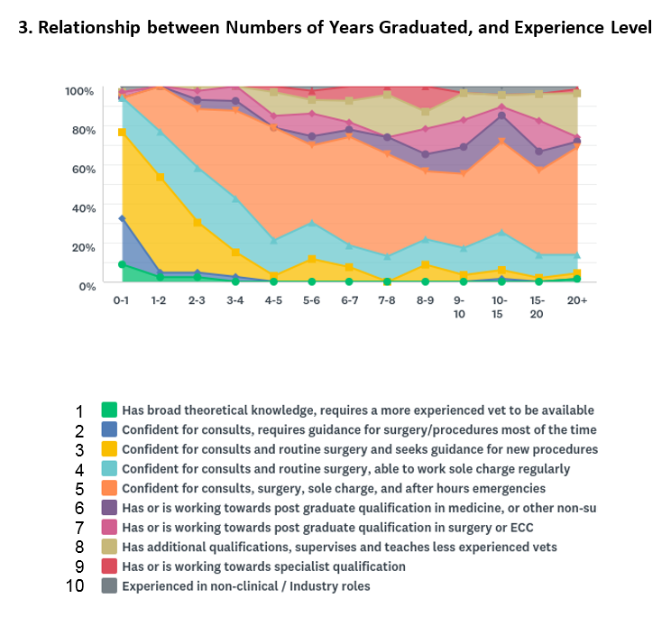 Years Graduated vs Experience Level with heading