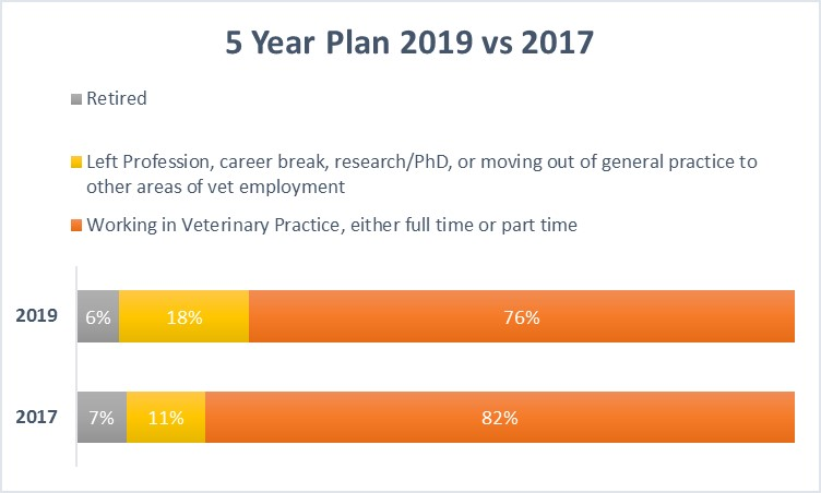 Graphic showing vet 5 year plans