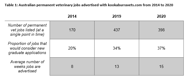 Update on the Vet Shortage – March 2020